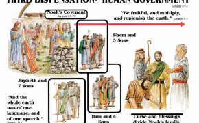 Dispensation of Human Government